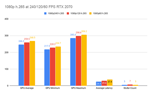 1080p h.265 at 240_120_60 FPS RTX 2070